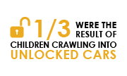 1/3 were the result of children crawling into ulocked cars