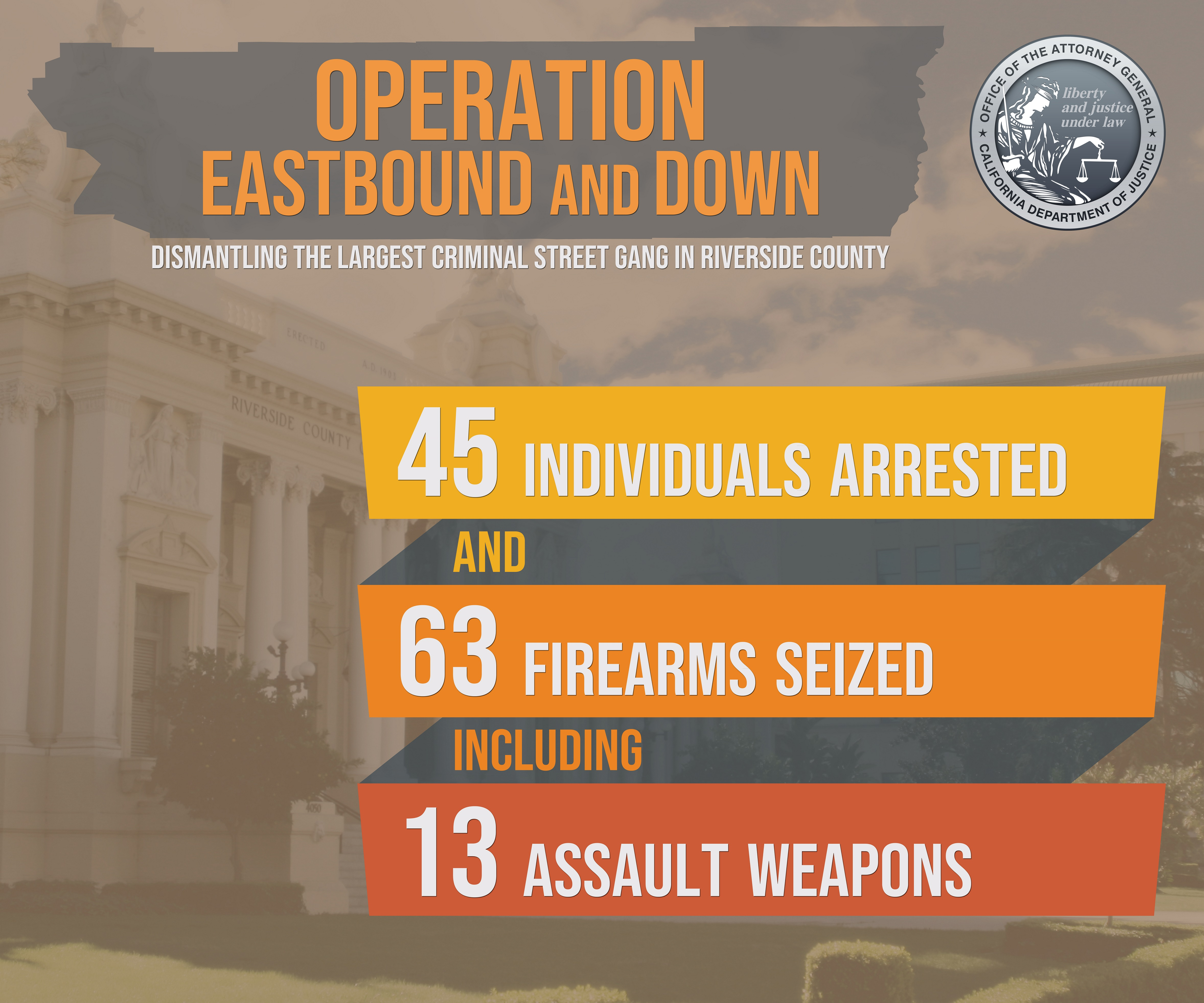 Operation Eastbound and Down poster. 45 arrests. 63 firearms seized. 13 assault weapons